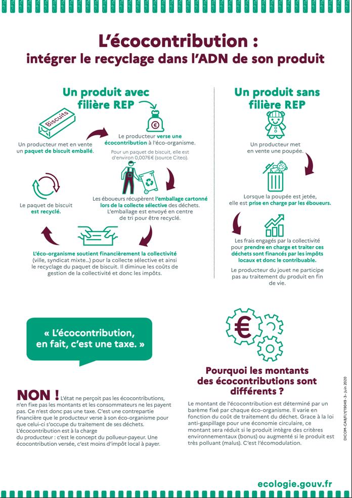 Infographie e_cocontribution