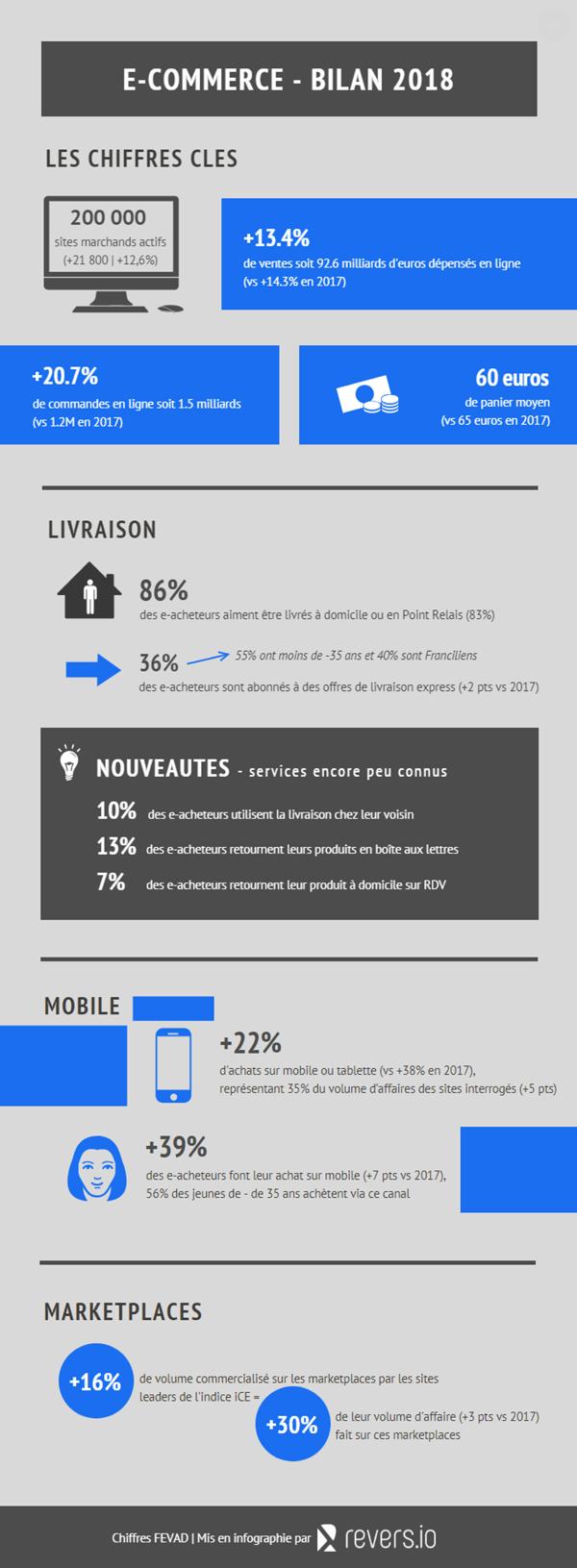 infographie_revers.io_fevad-2